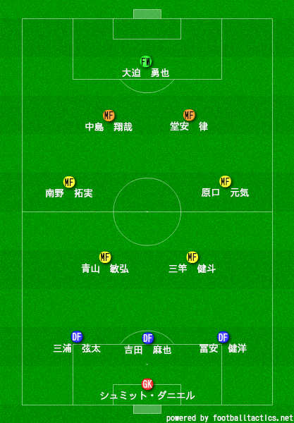 パナマ戦(3-4-2-1)