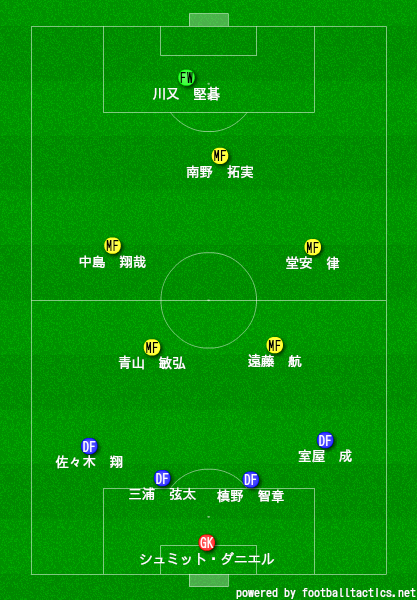パナマ戦(4-4-2)