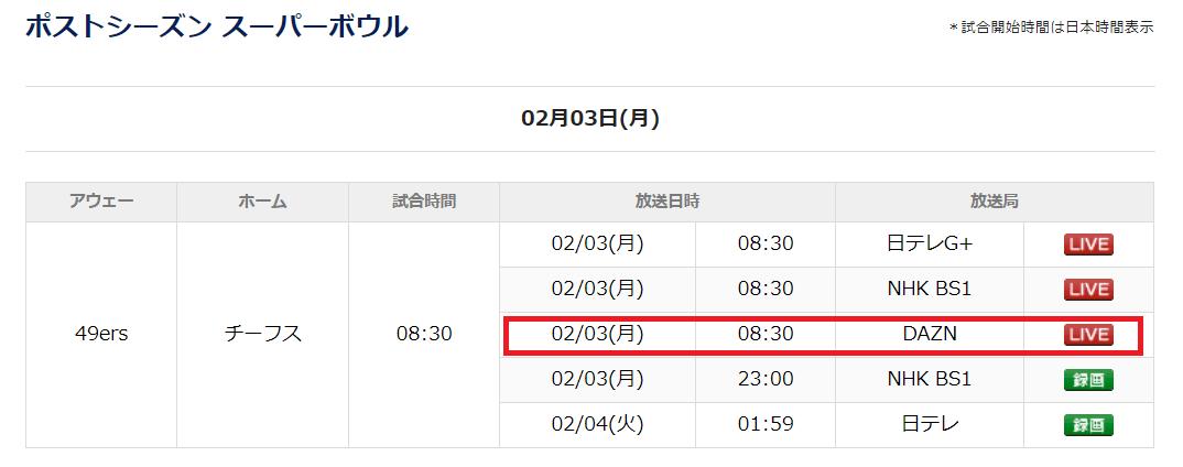 スーパーボウル2020放送