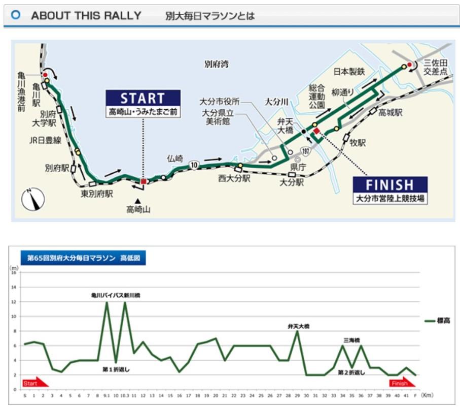 別府大分毎日マラソン2020_コース_高低差