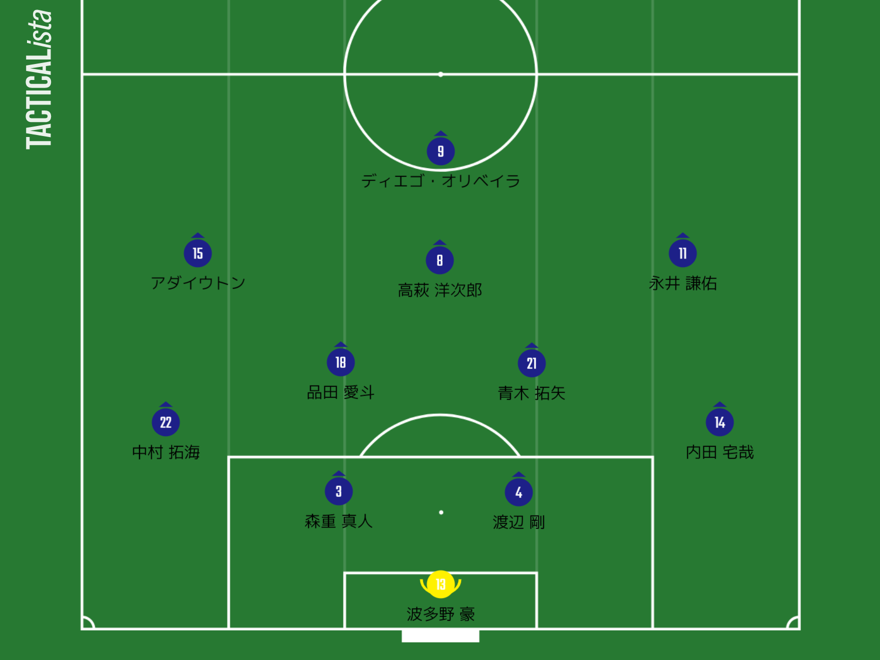 FC東京 フォーメーション