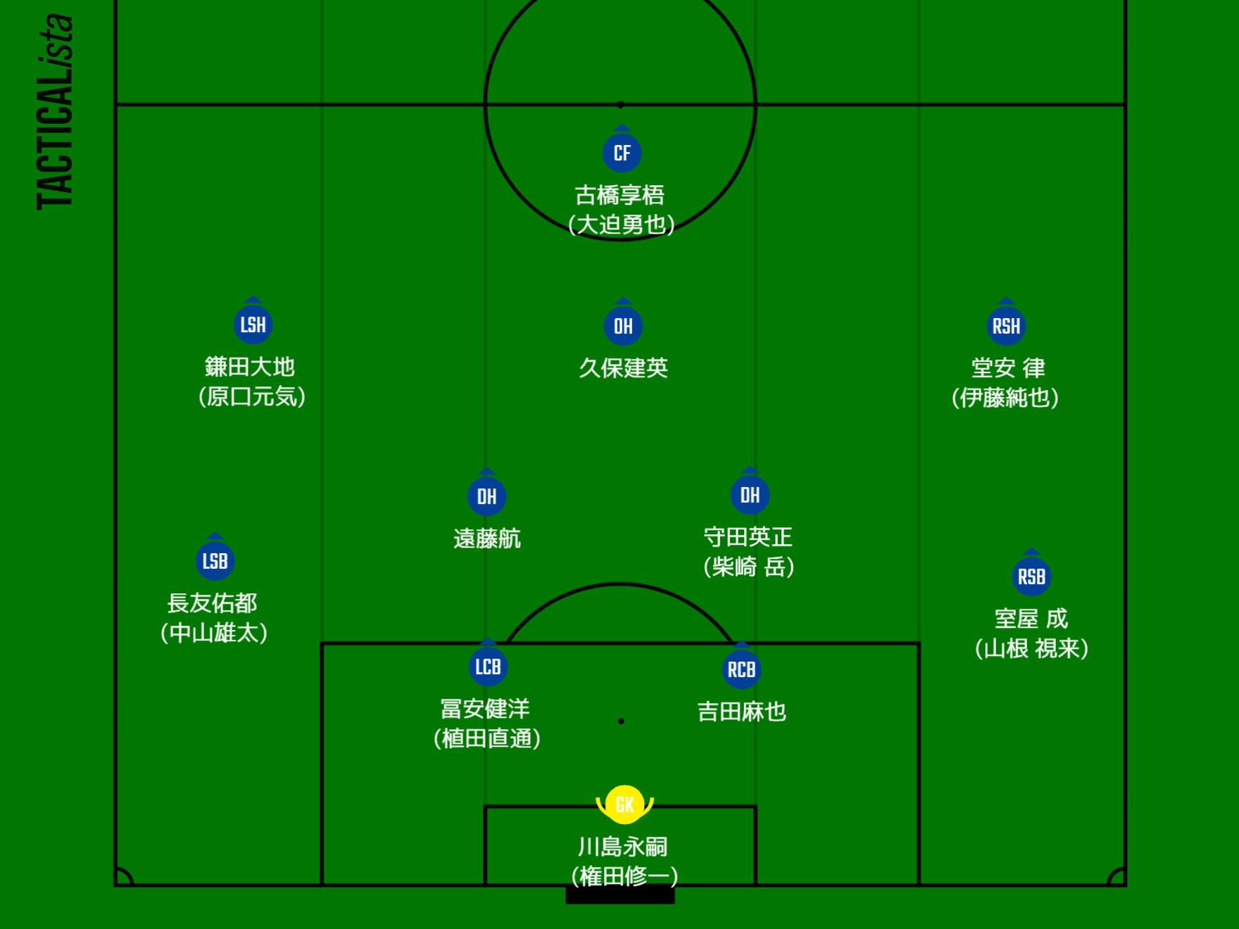 日本代表 中国戦 フォーメーション